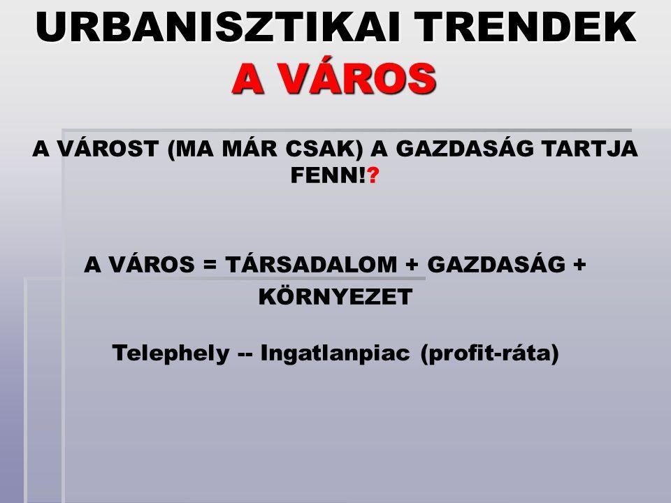 URBANISZTIKAI TRENDEK Telephely -- Ingatlanpiac (profit-ráta)