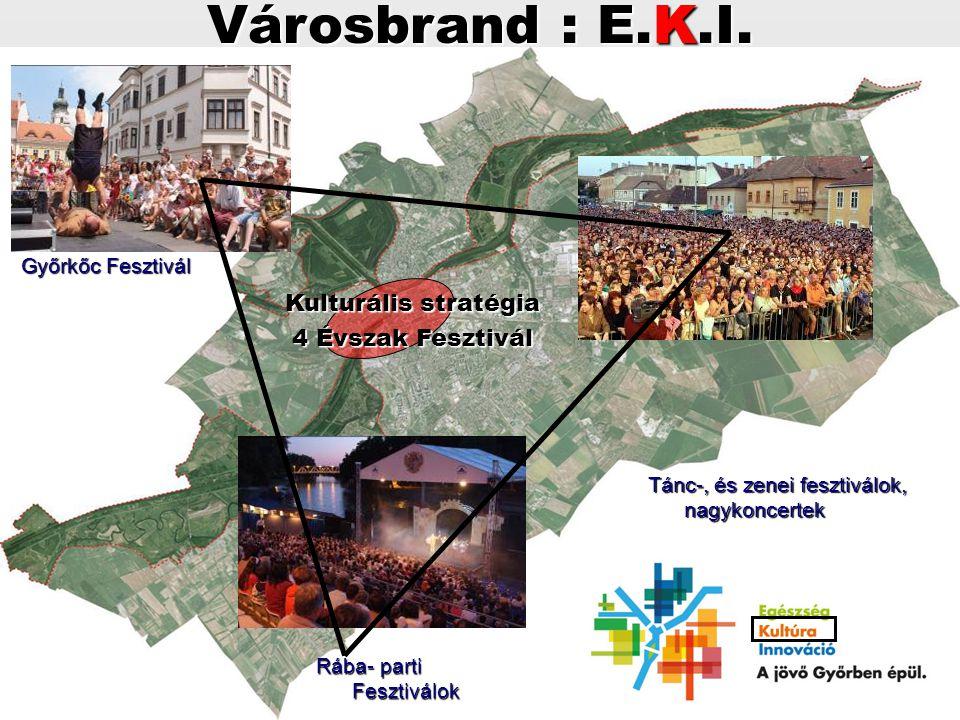 Városbrand : E.K.I. Kulturális stratégia 4 Évszak Fesztivál