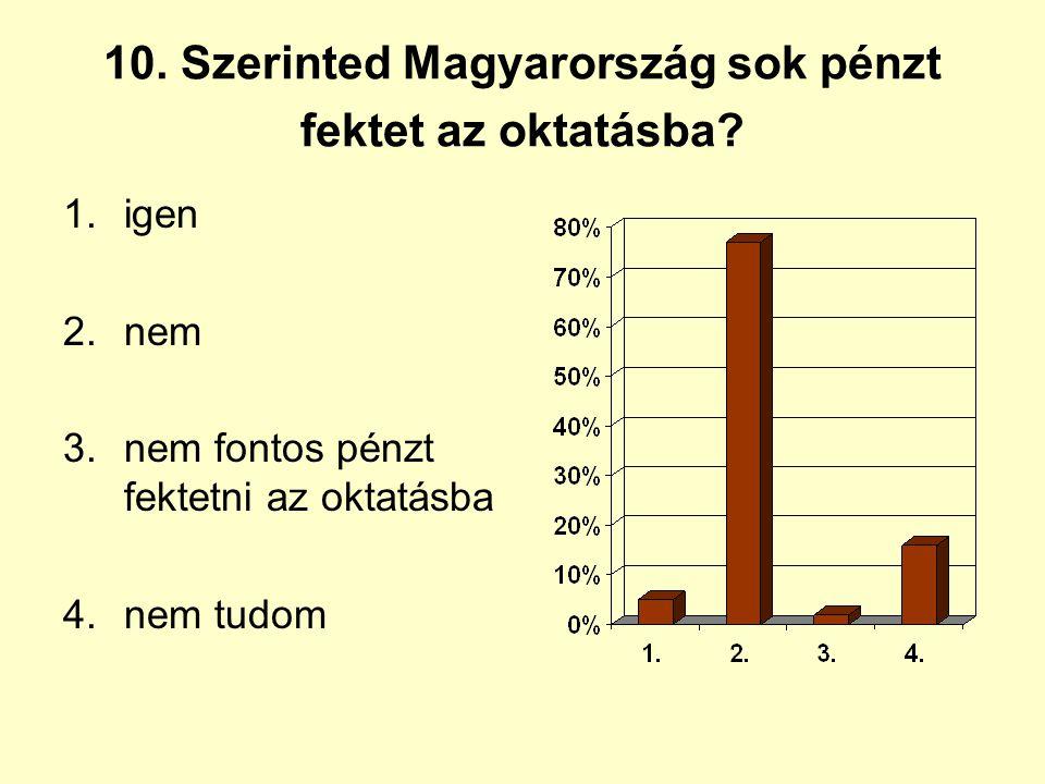 10. Szerinted Magyarország sok pénzt fektet az oktatásba