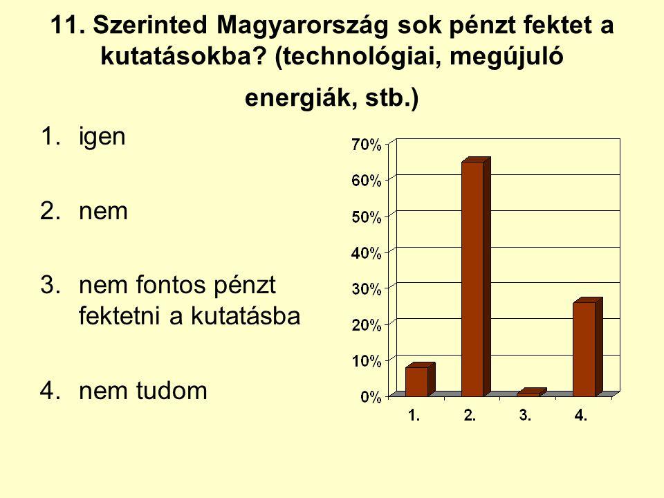 11. Szerinted Magyarország sok pénzt fektet a kutatásokba