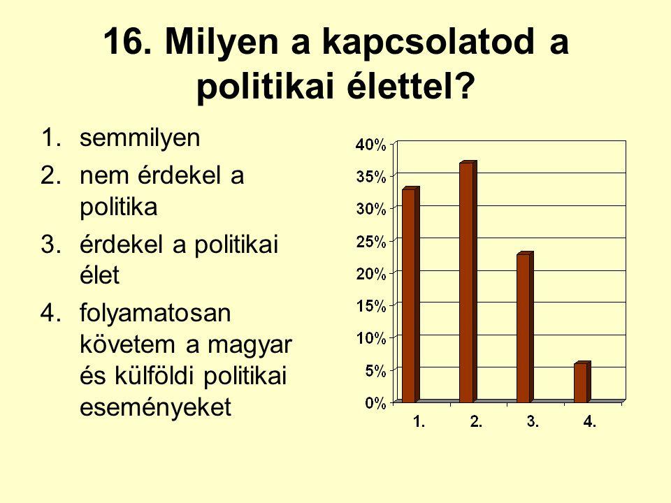 16. Milyen a kapcsolatod a politikai élettel