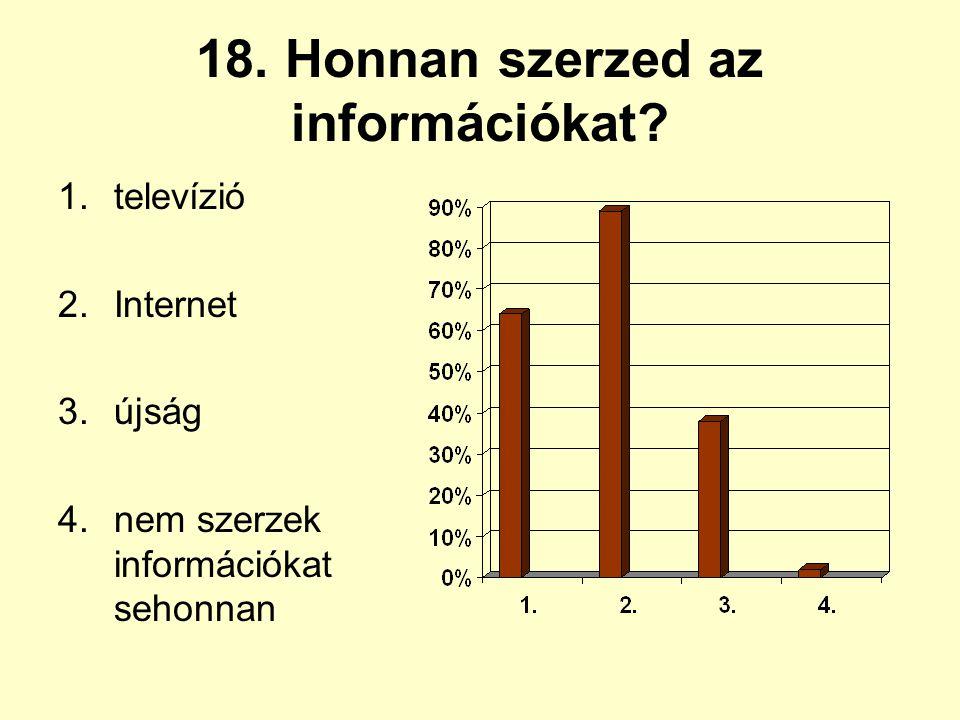 18. Honnan szerzed az információkat