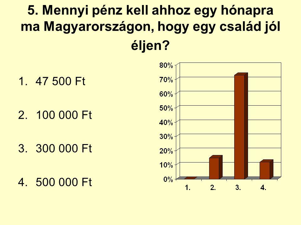 5. Mennyi pénz kell ahhoz egy hónapra ma Magyarországon, hogy egy család jól éljen