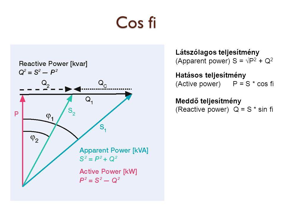 Látszólagos teljesítmény (Apparent power) S = √P2 + Q2