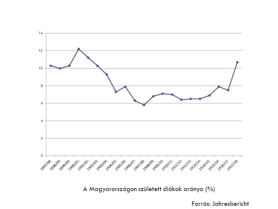A Magyarországon született diákok aránya (%)