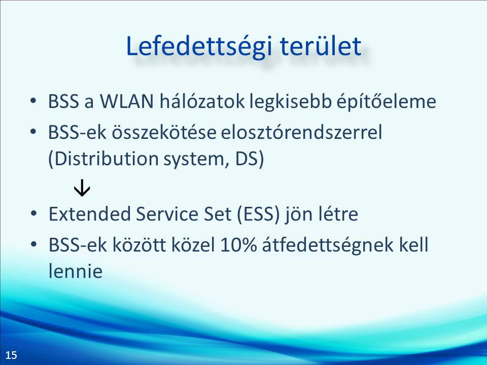 Lefedettségi terület BSS a WLAN hálózatok legkisebb építőeleme