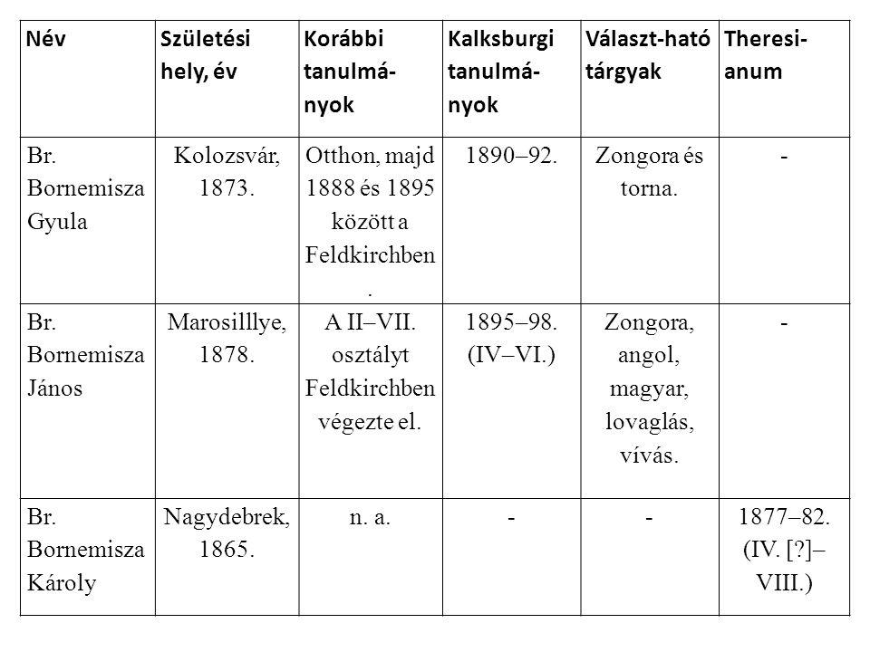 Kalksburgi tanulmá-nyok Választ-ható tárgyak Theresi-anum