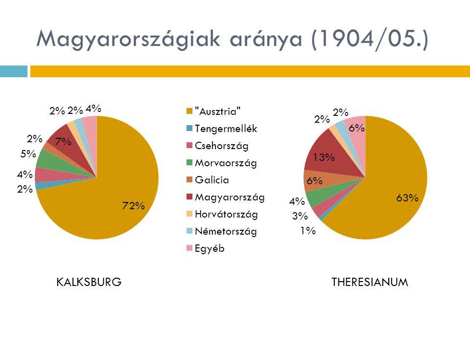 Magyarországiak aránya (1904/05.)