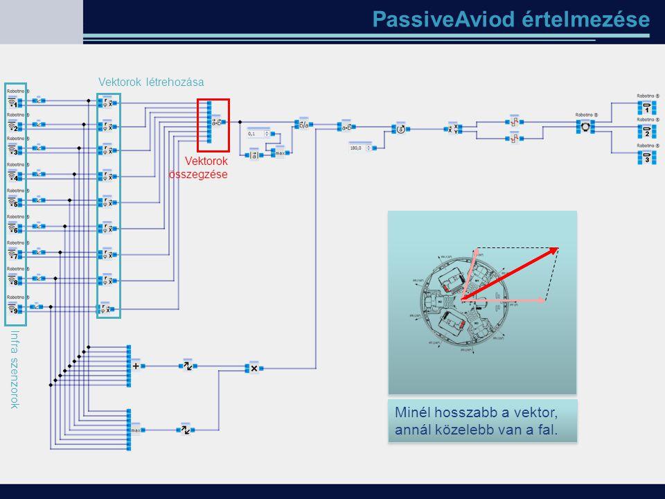 PassiveAviod értelmezése