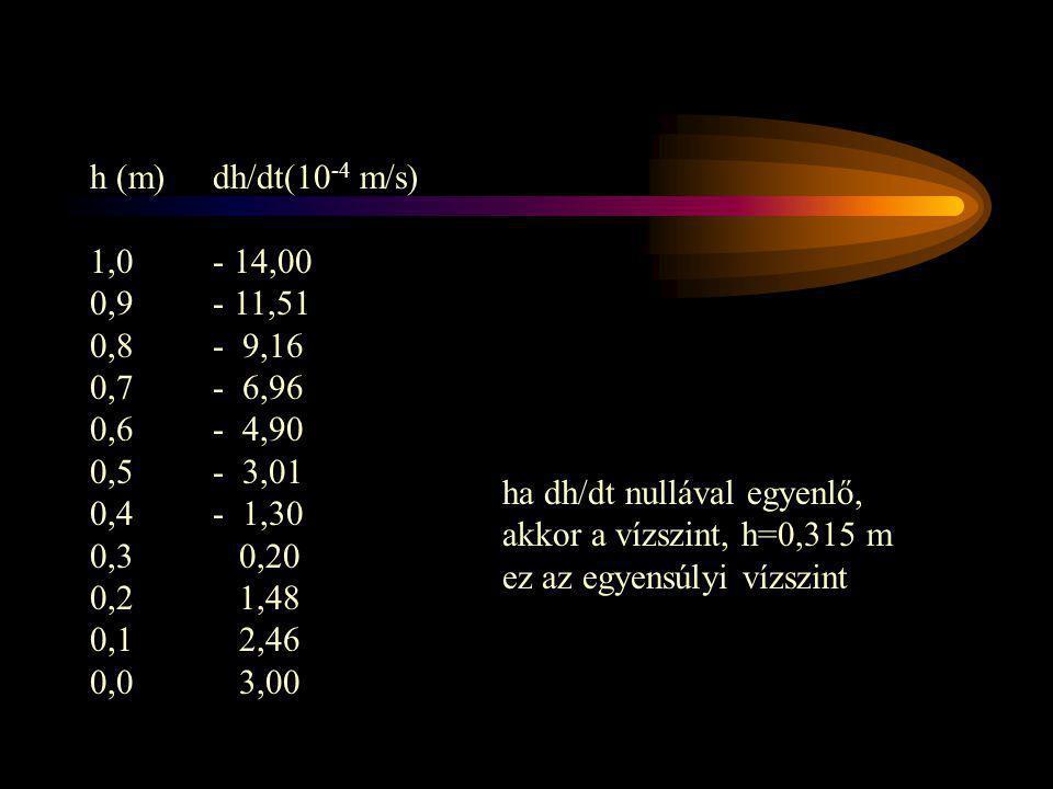 h (m) 1,0. 0,9. 0,8. 0,7. 0,6. 0,5. 0,4. 0,3. 0,2. 0,1. 0,0. dh/dt(10-4 m/s) - 14,00. - 11,51.