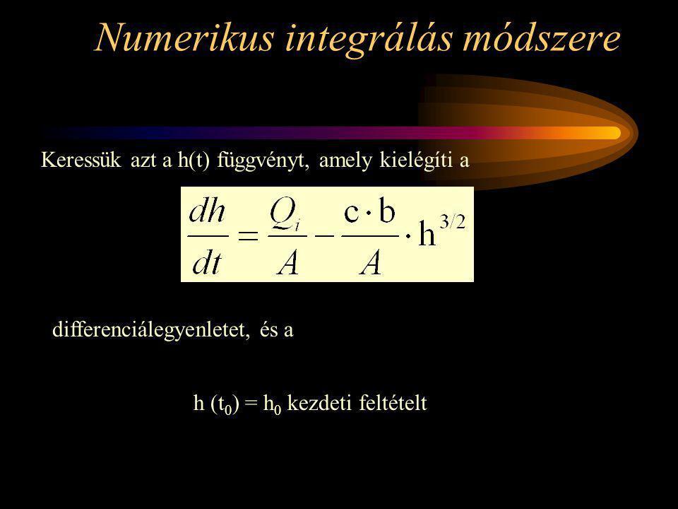 Numerikus integrálás módszere