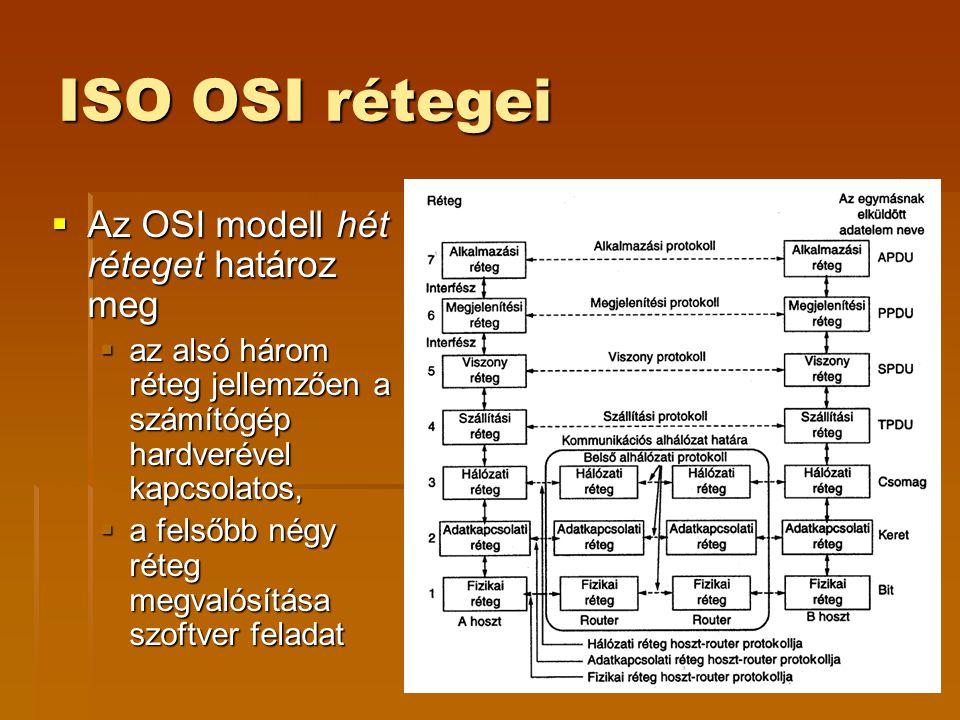 ISO OSI rétegei Az OSI modell hét réteget határoz meg