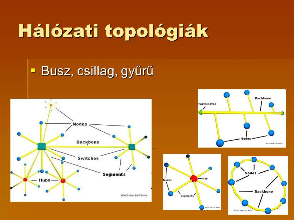 Hálózati topológiák Busz, csillag, gyűrű