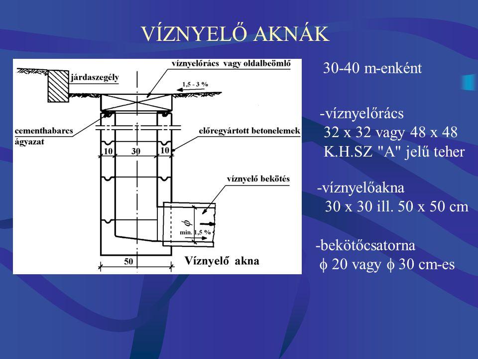 VÍZNYELŐ AKNÁK 30-40 m-enként víznyelőrács 32 x 32 vagy 48 x 48