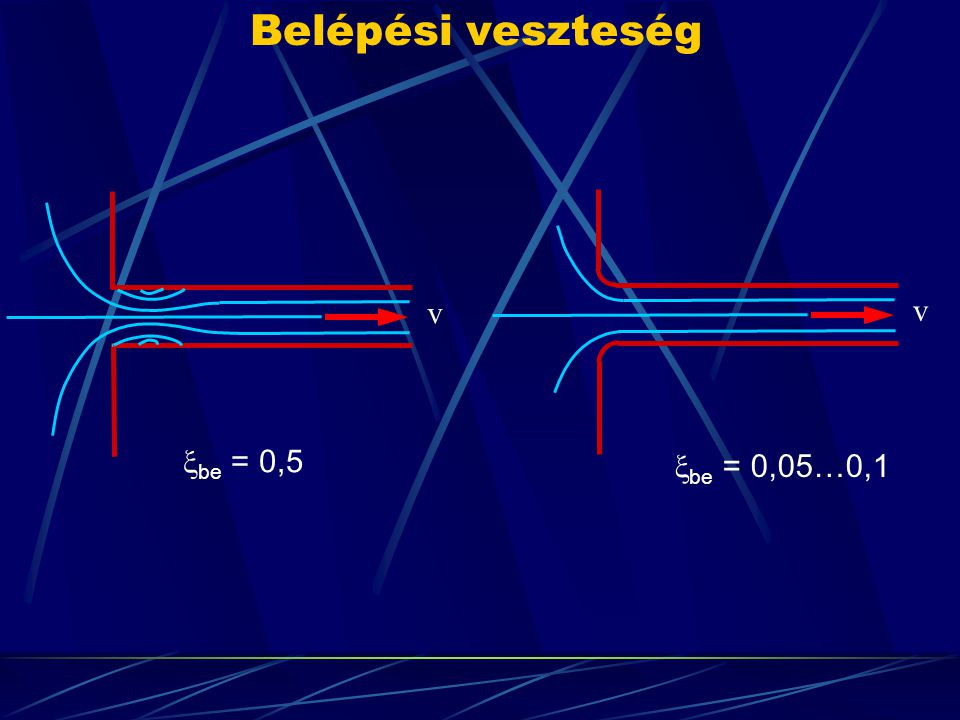 Belépési veszteség v v be = 0,5 be = 0,05…0,1