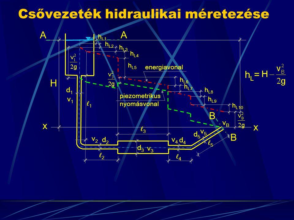 Csővezeték hidraulikai méretezése