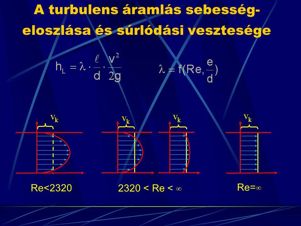 A turbulens áramlás sebesség-eloszlása és súrlódási vesztesége
