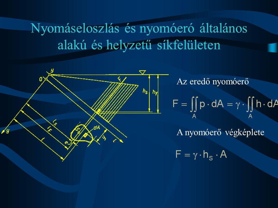 Nyomáseloszlás és nyomóeró általános alakú és helyzetű síkfelületen