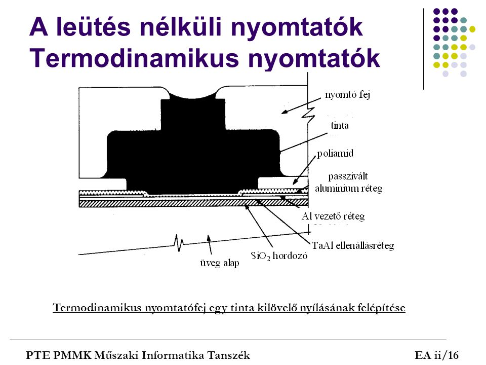 A leütés nélküli nyomtatók Termodinamikus nyomtatók