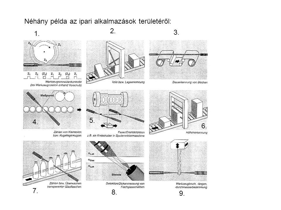 Néhány példa az ipari alkalmazások területéről:
