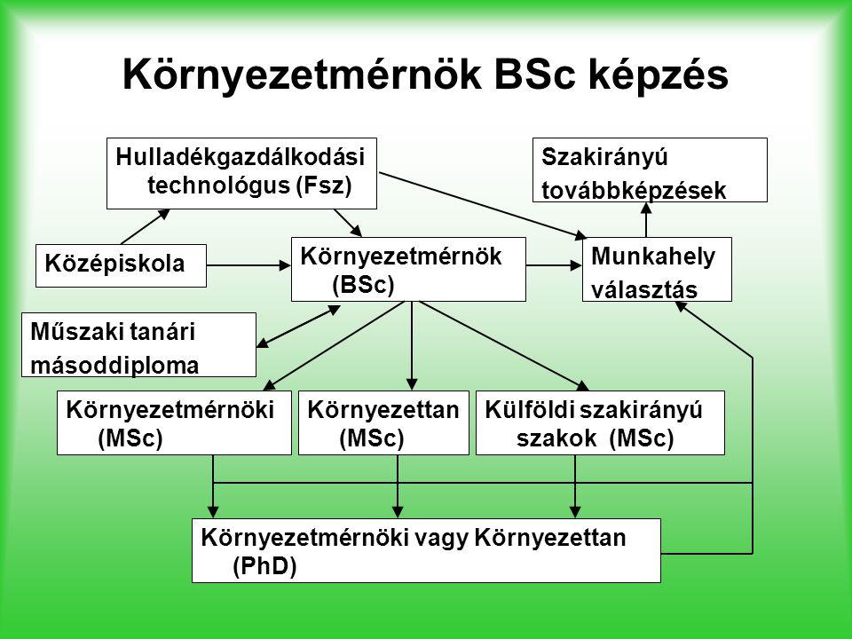 Környezetmérnök BSc képzés