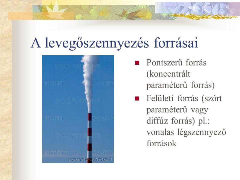 A levegőszennyezés forrásai