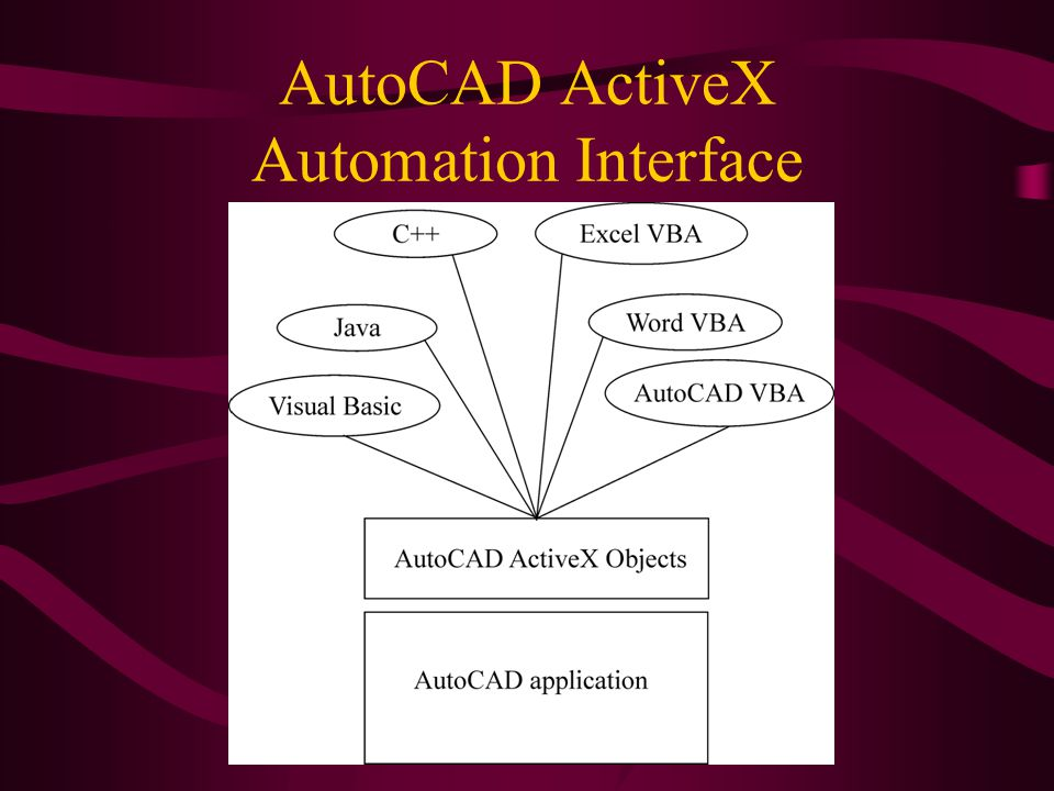 AutoCAD ActiveX Automation Interface