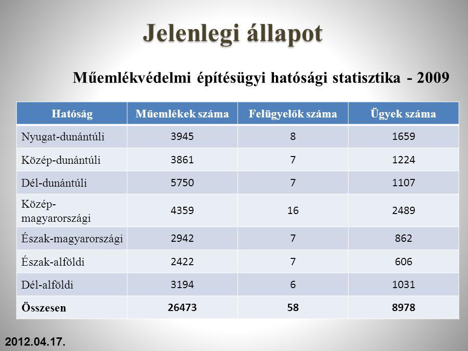 Műemlékvédelmi építésügyi hatósági statisztika - 2009