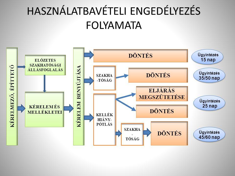 HASZNÁLATBAVÉTELI ENGEDÉLYEZÉS FOLYAMATA