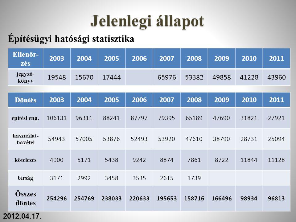 Építésügyi hatósági statisztika