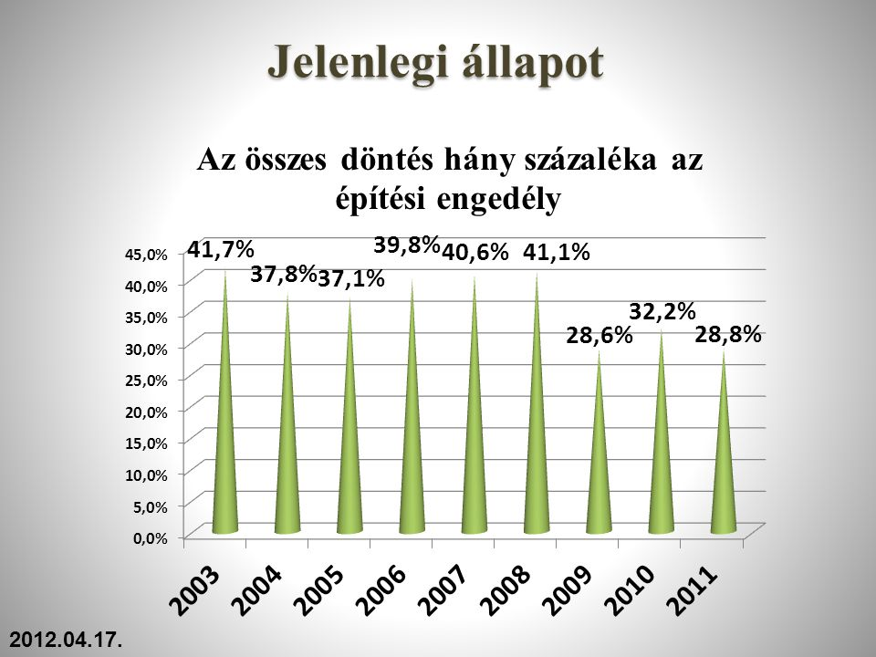 Jelenlegi állapot 2012.04.17.