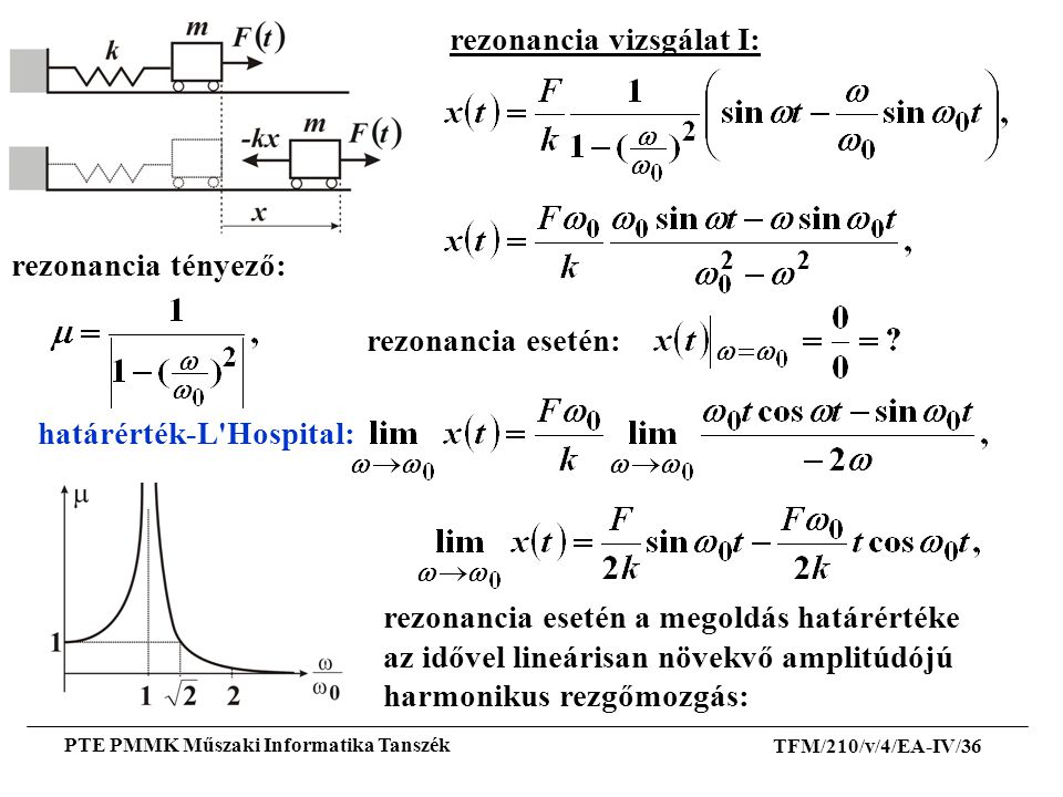 rezonancia vizsgálat I: