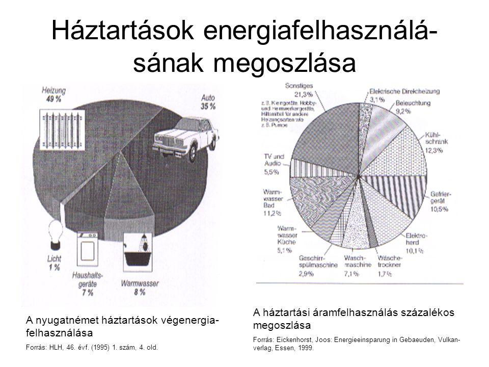 Háztartások energiafelhasználá-sának megoszlása