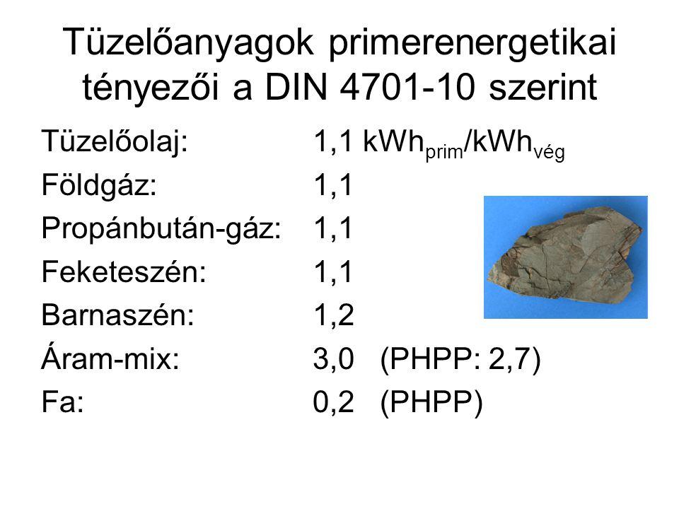 Tüzelőanyagok primerenergetikai tényezői a DIN 4701-10 szerint