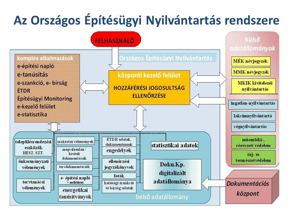 Az Országos Építésügyi Nyilvántartás rendszere