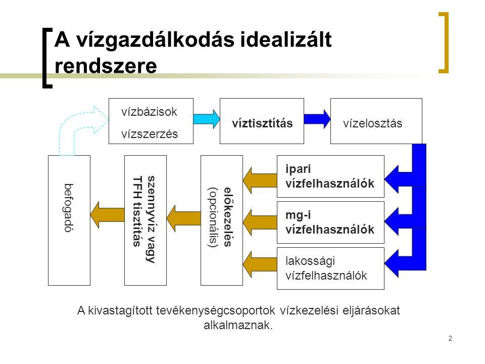 A vízgazdálkodás idealizált rendszere