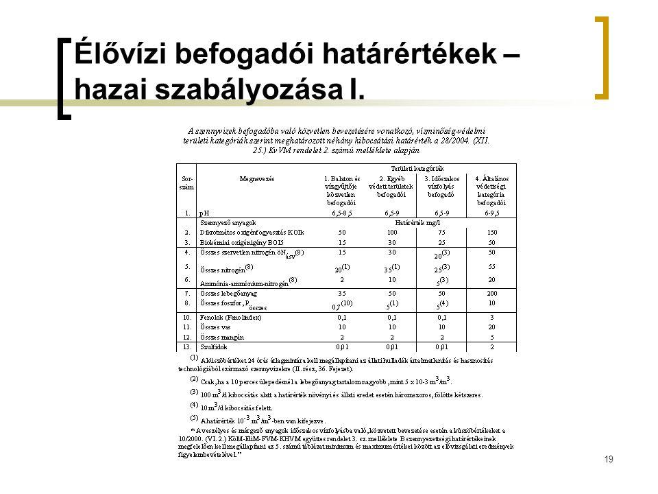 Élővízi befogadói határértékek – hazai szabályozása I.