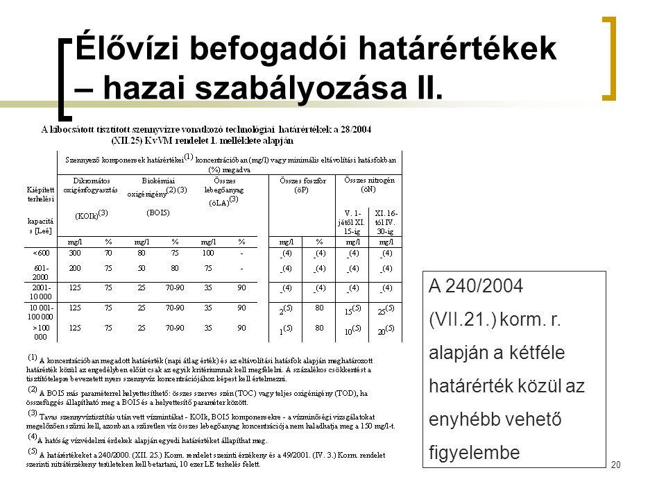 Élővízi befogadói határértékek – hazai szabályozása II.