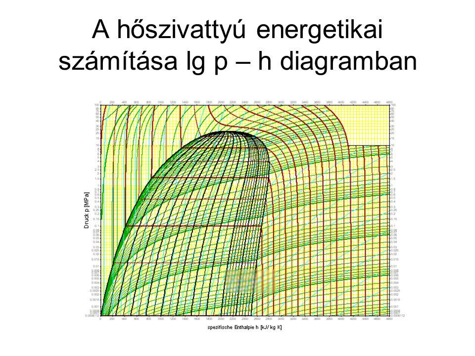 A hőszivattyú energetikai számítása lg p – h diagramban