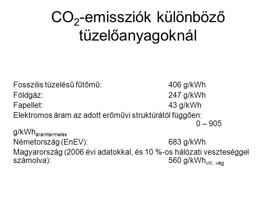 CO2-emissziók különböző tüzelőanyagoknál