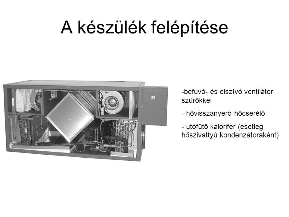 A készülék felépítése befúvó- és elszívó ventilátor szűrőkkel