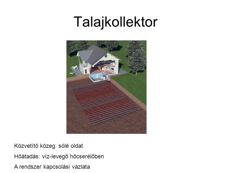 Talajkollektor Közvetítő közeg: sólé oldat