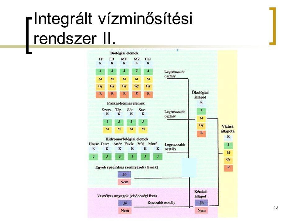 Integrált vízminősítési rendszer II.