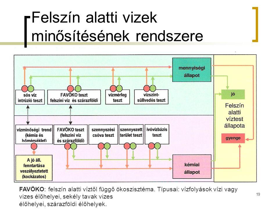 Felszín alatti vizek minősítésének rendszere