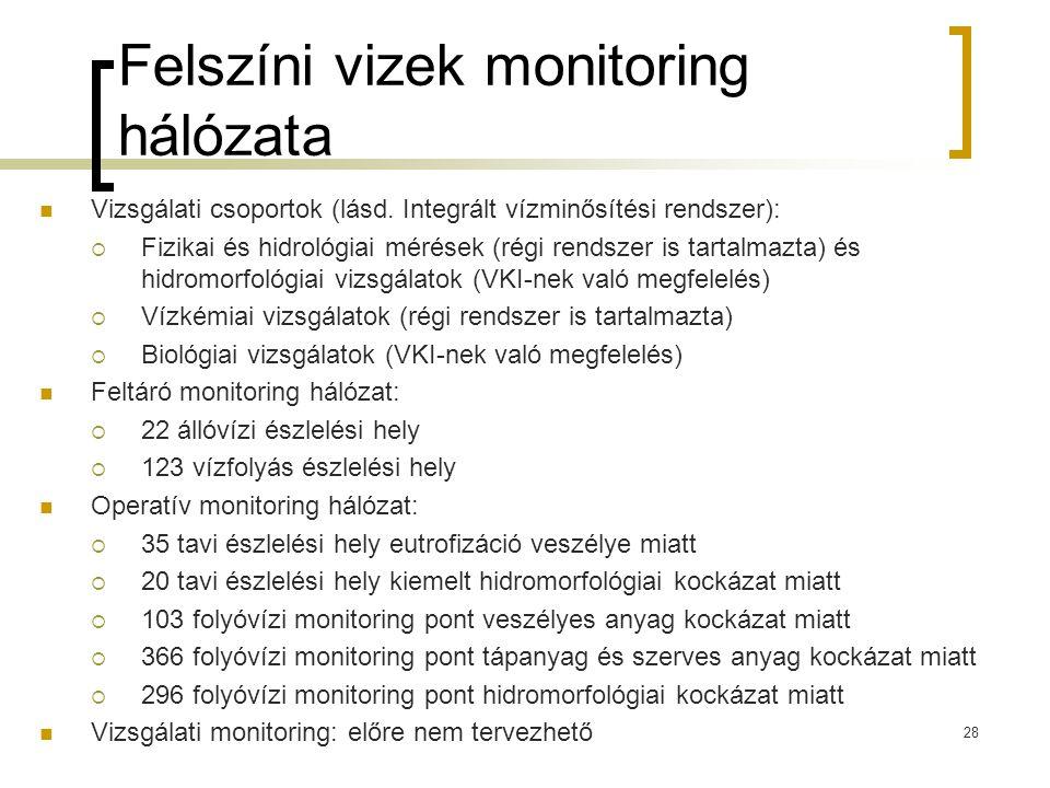 Felszíni vizek monitoring hálózata