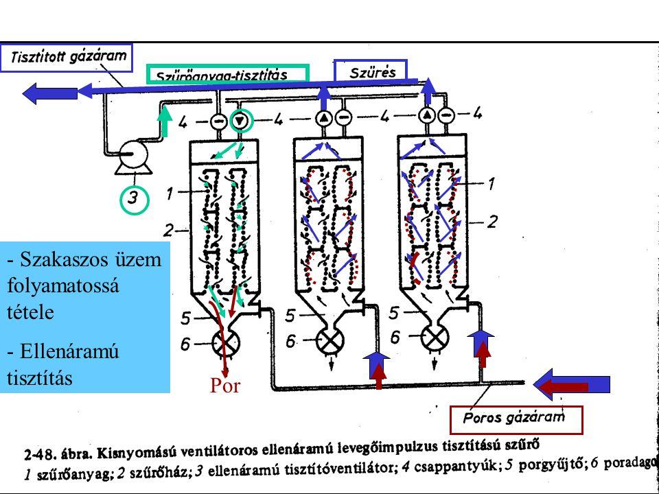 Por - Szakaszos üzem folyamatossá tétele - Ellenáramú tisztítás