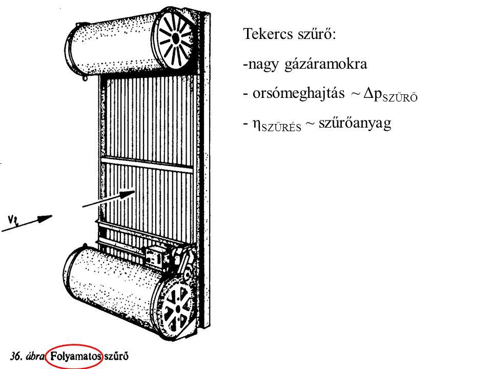 Tekercs szűrő: nagy gázáramokra orsómeghajtás ~ ΔpSZŰRŐ ηSZŰRÉS ~ szűrőanyag