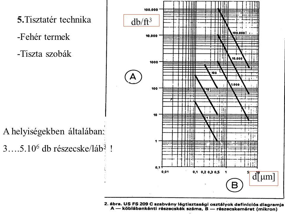 5.Tisztatér technika -Fehér termek. -Tiszta szobák. db/ft3. A helyiségekben általában: 3….5.106 db részecske/láb3 !