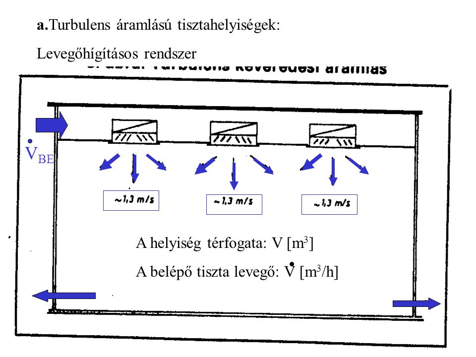 VBE a.Turbulens áramlású tisztahelyiségek: Levegőhígításos rendszer