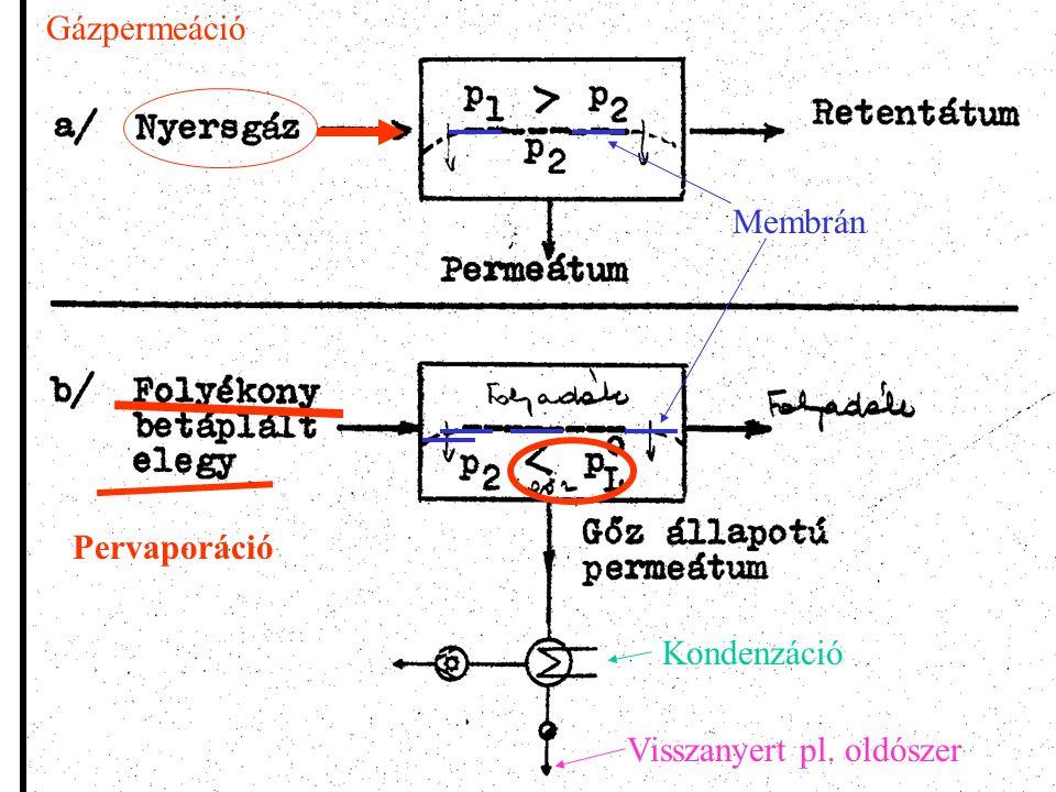 Gázpermeáció Membrán Pervaporáció Kondenzáció Visszanyert pl. oldószer